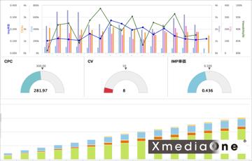 広告掲載実績レポート作成の手間を削減!XmediaOne® ダッシュボードのご紹介