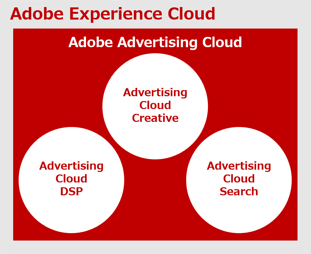Adobe Advertising Cloudとは?