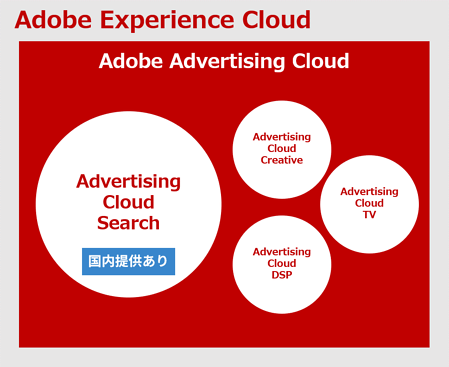 Adobe Advertising Cloudとは?