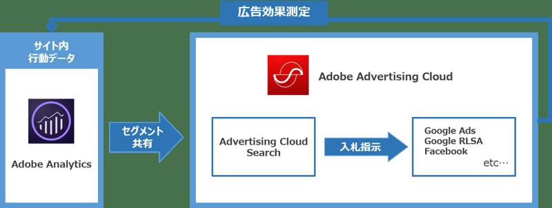 Adobe Analytics のセグメントを活用した広告配信