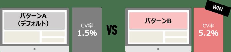 Adobe Target活用イメージ-A/Bテスト