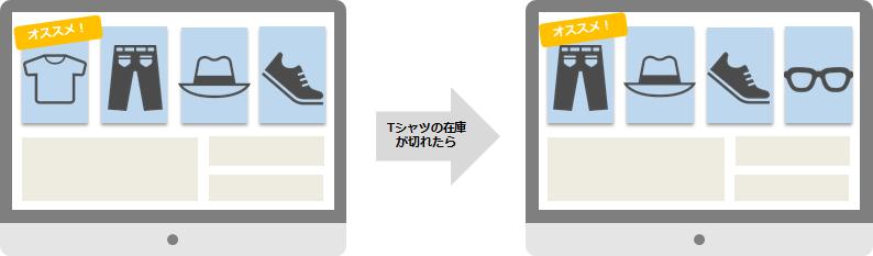 Adobe Target活用イメージ-レコメンデーション