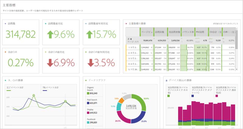 Adobe Analytics の運用サポート