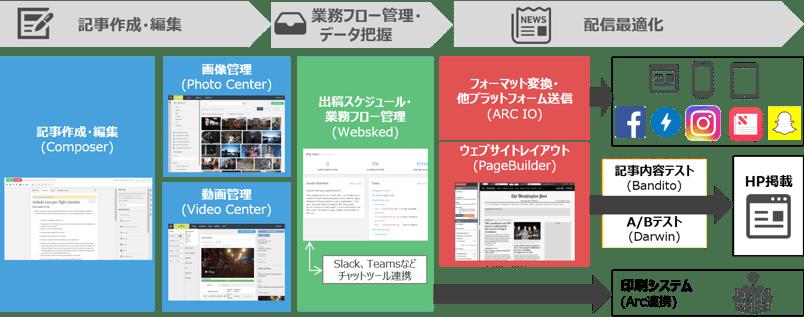 Arc Publishing の機能紹介 1