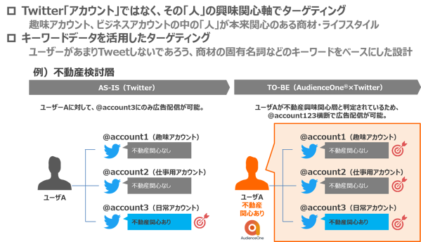 AudienceOne×Twitter