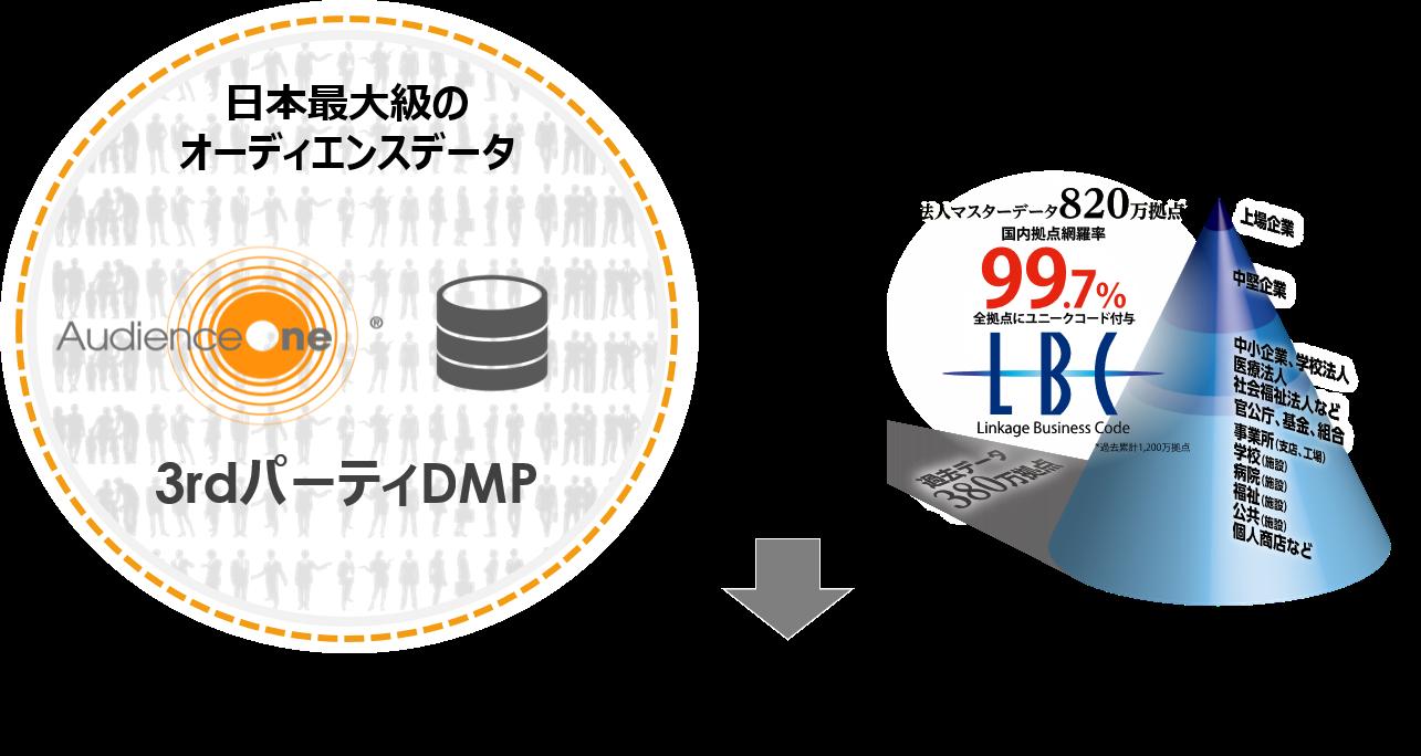 AudienceOne®で利用可能なデータの種類~B to Bの場合~ 1