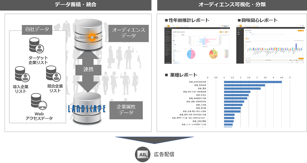 AudienceOne®を活用した広告配信