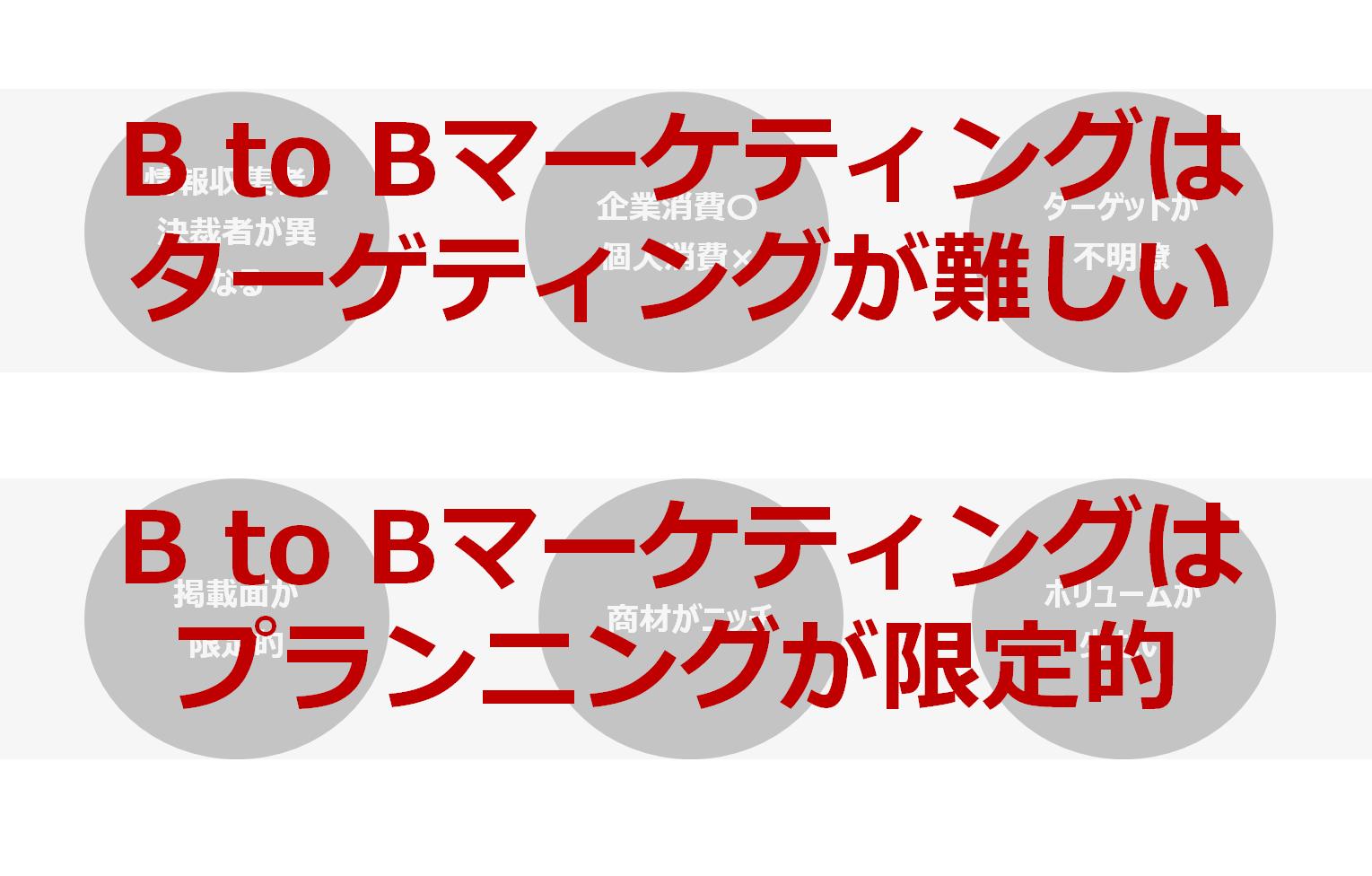 B to Bマーケティングの現状 2