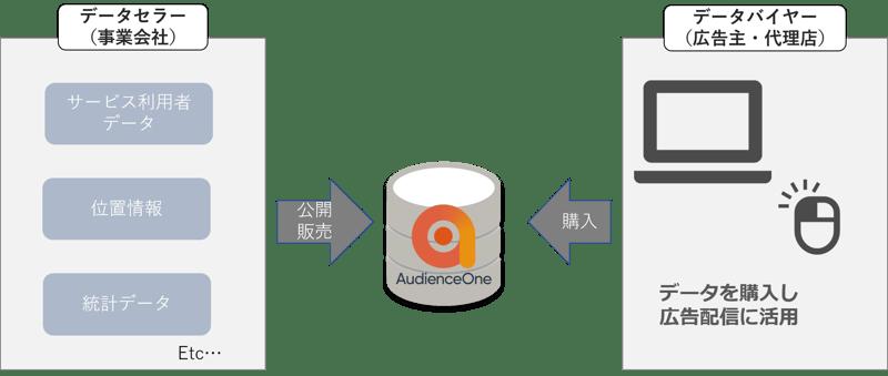 DMP「AudienceOne®」のデータエクスチェンジ