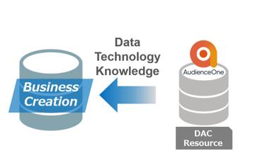 DACがパートナーと進めるデータビジネスとは? ~概要編~