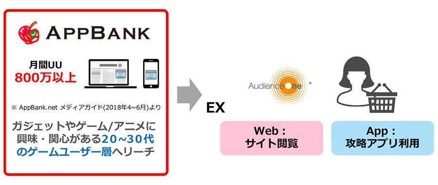 dataexchange_appbank