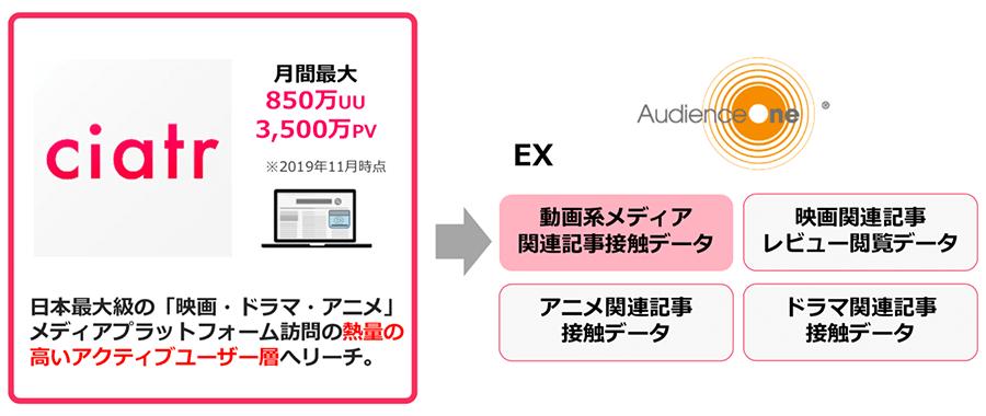 dataexchange_ciatr