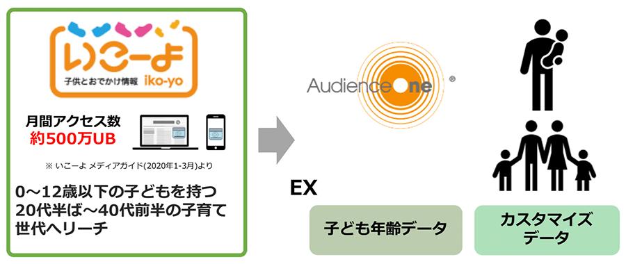dataexchange_iko-yo