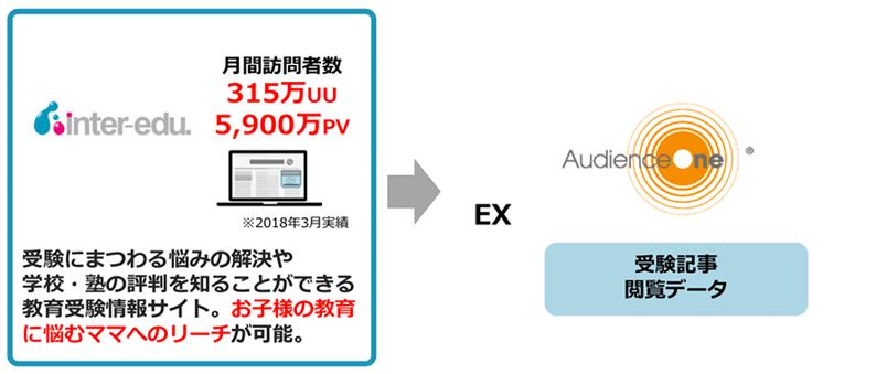 dataexchange_inter-edu