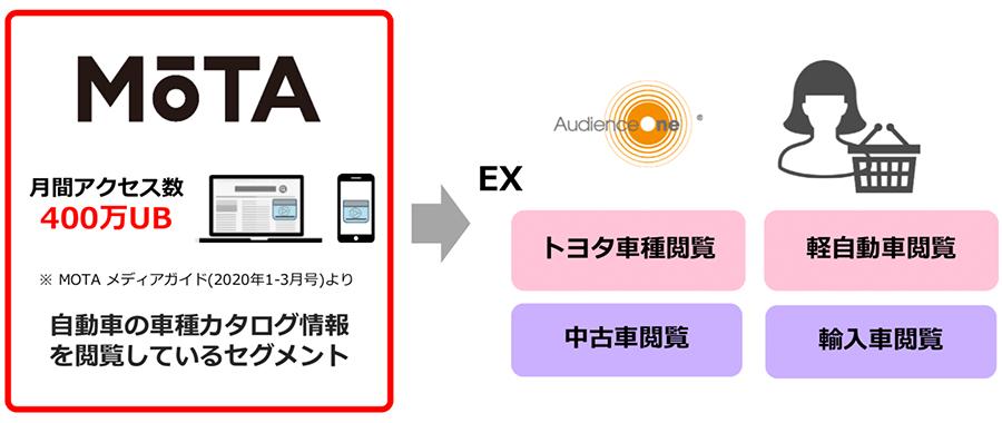 dataexchange_mota