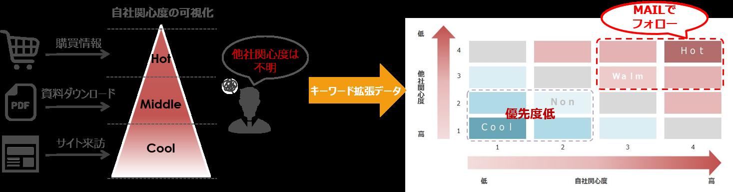 ユースケース② - キーワード拡張データ:離反防止活用 -