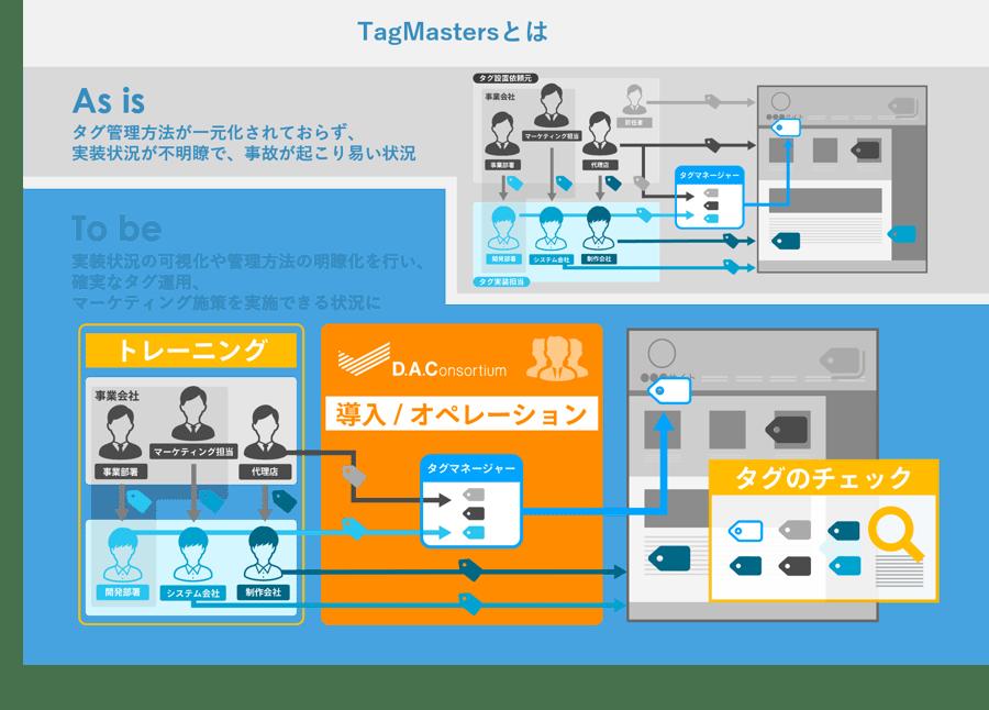 TagMastersサービス概要