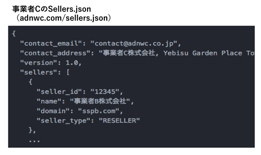 「Sellers.json」とは?
