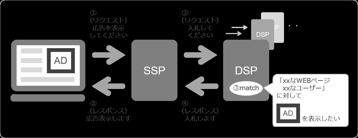 dmp-private-public