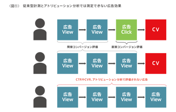 購買ファネルと広告効果を可視化するフレームワーク「FAIV」とは