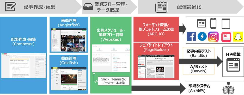 arc publishingの機能紹介