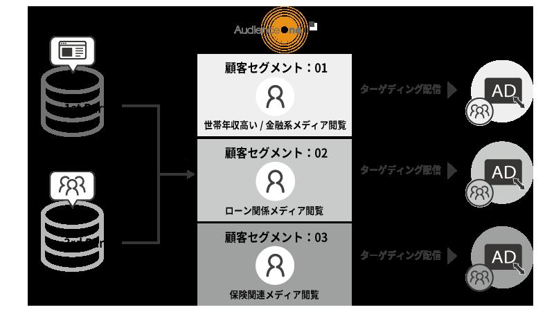 WEB広告施策への活用例