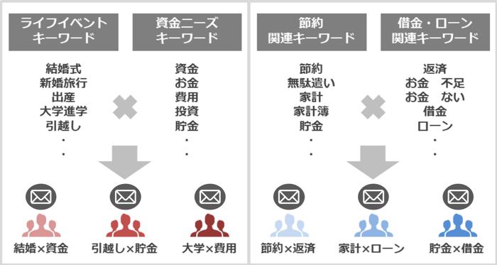 ユースケース②:キーワード拡張による顧客セグメント化