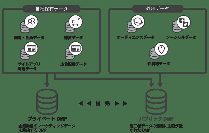 プライベートDMPとパブリックDMP