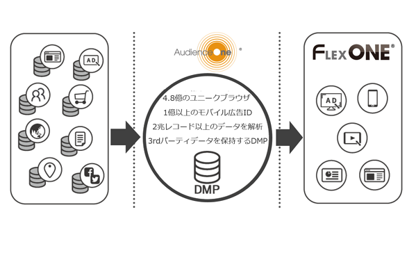 AudienceOne®連携