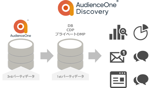 AudienceOne Discovery®