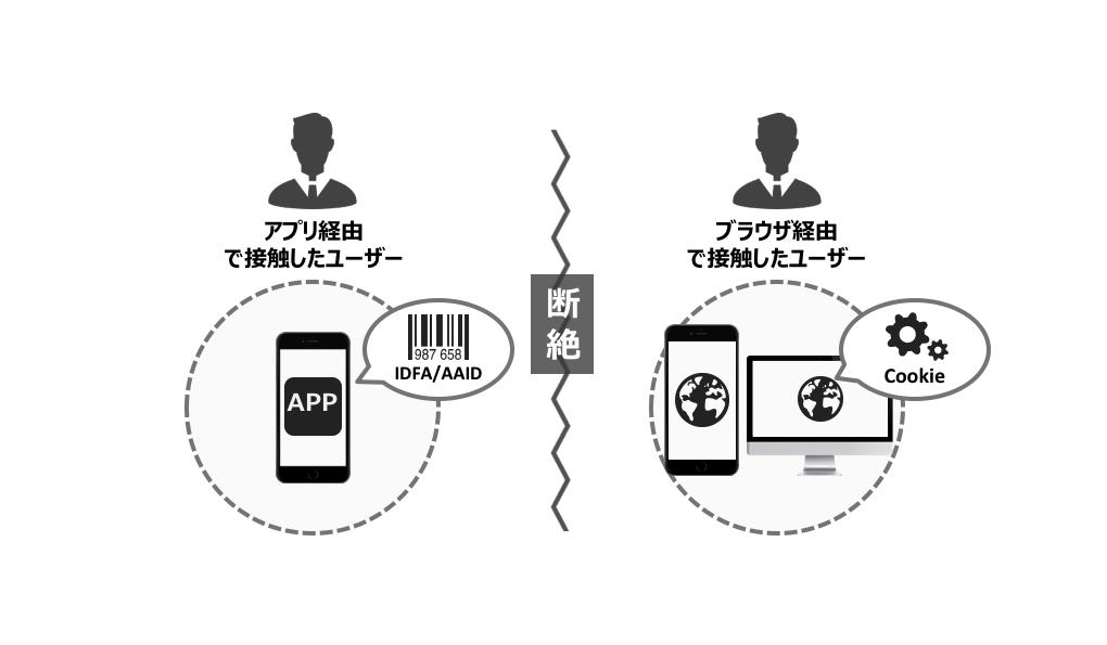 ブラウザとアプリで分断されている顧客データ