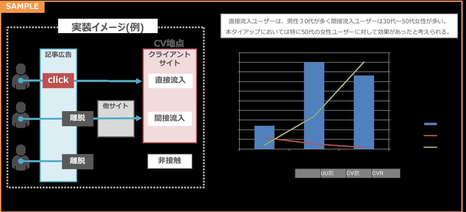 オウンドメディア分析