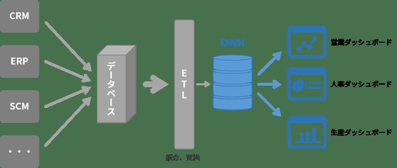dmp-dwh-02