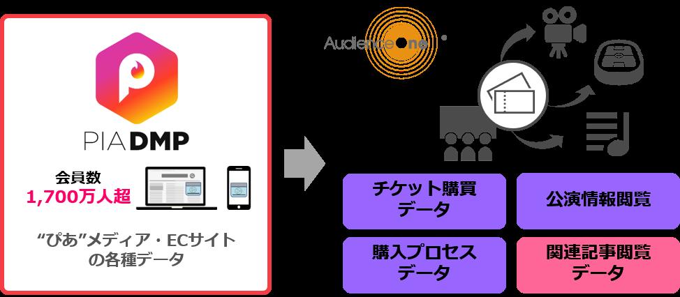 PIA DMPオーディエンスセグメント(ぴあ株式会社)