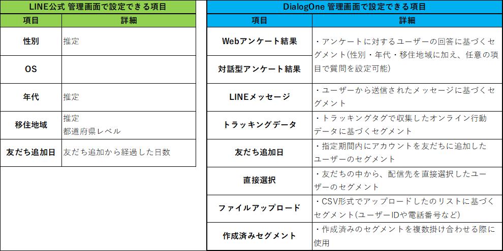 LINEの基本機能とDialogOne®で利用できるセグメントの違い