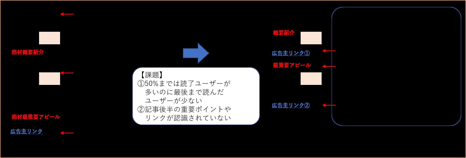 イベント計測データの具体的な活用について