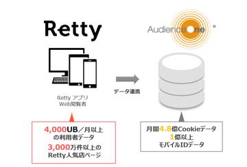グルメに興味・関心のあるユーザー層に効率的にアプローチ!Rettyのアクセスログを活用した広告配信のご紹介