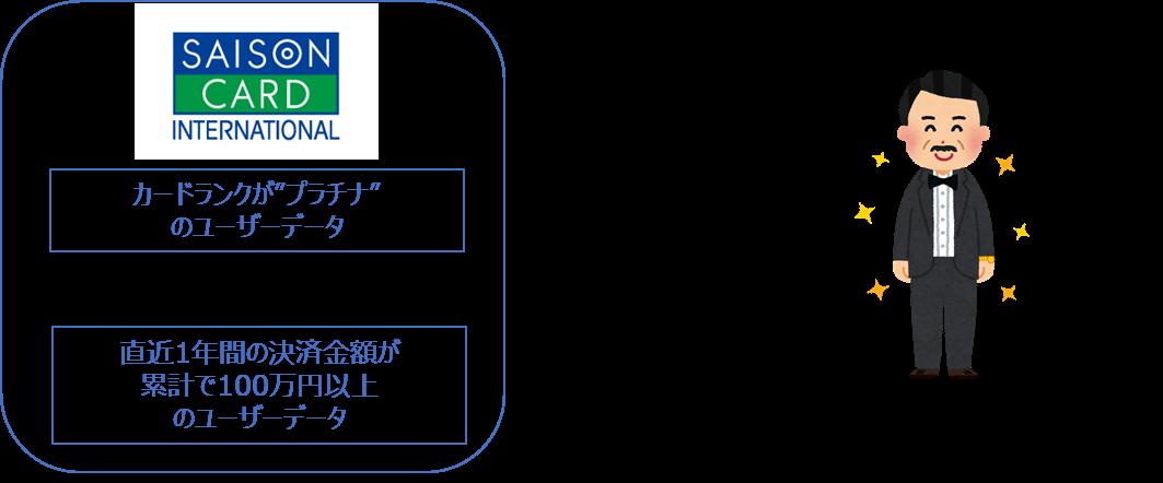 想定されるユースケース-1