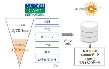 セゾンカードの正確な会員属性/決済データを活用したターゲティング広告配信のご紹介