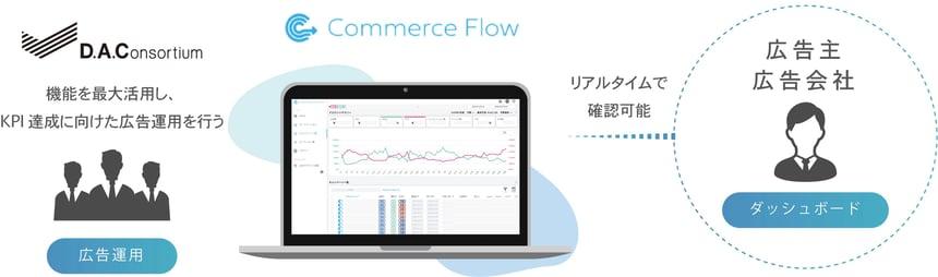 Commerce Flow 活用イメージ