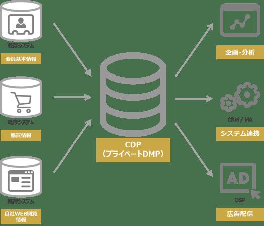 CDPのデータ格納イメージ