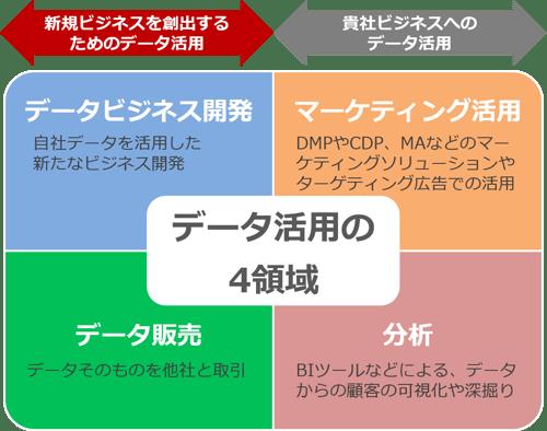 データ活用の4領域