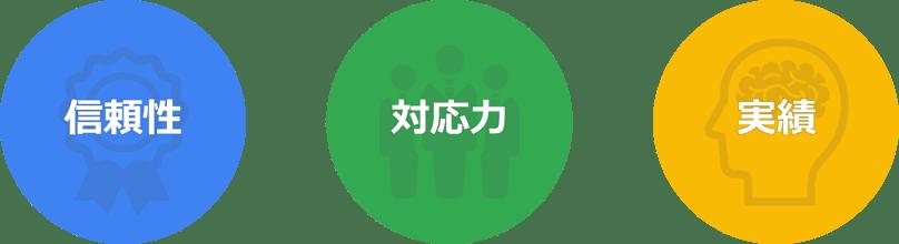 DACの強み - Google テクノロジーコンサルティングサービス