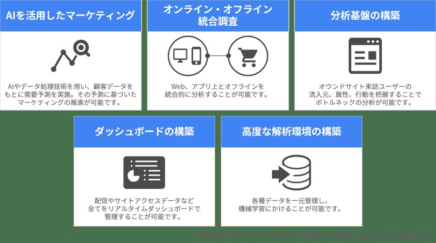 Googleソリューションの活用例