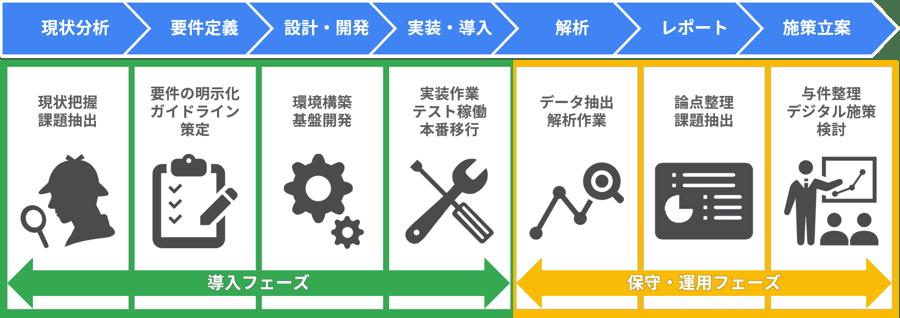 GMP、GCP 導入プロセス