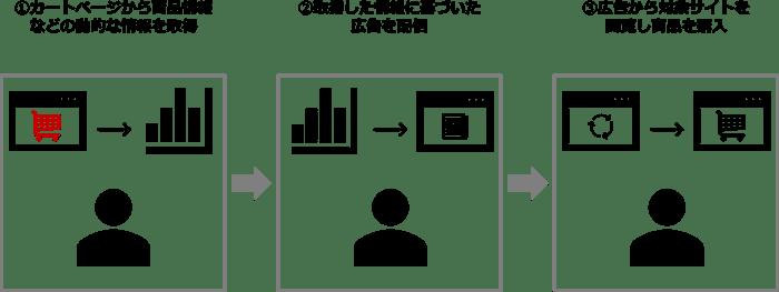 動的タグの設定