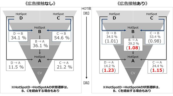 ブランディング広告効果測定