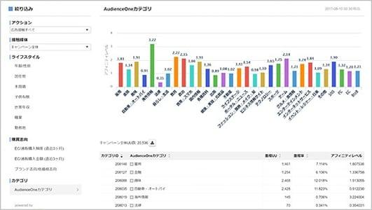 (AudienceOne連携を導入した際に可視化される、XmediaOneダッシュボード画面例)