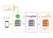 LINEとビーコンを掛け合わせた施策実施を容易に!DialogOne®とTangerineの連携についてご紹介