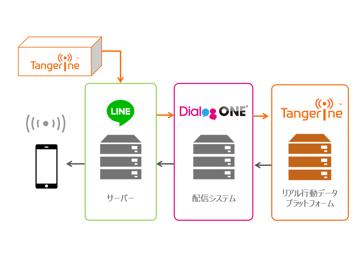 LINEとビーコンを掛け合わせた施策実施を容易に!DialogOneとTangerineの連携についてご紹介